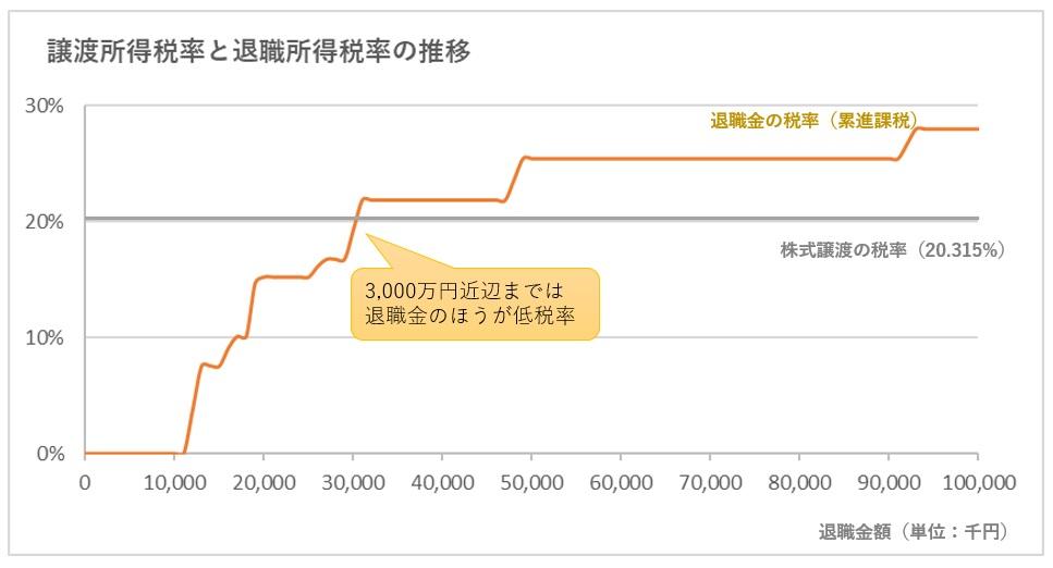 株式譲渡と退職金の税率比較のグラフ