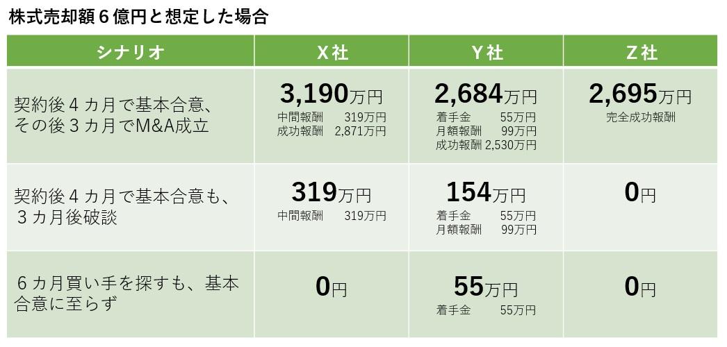 M&A手数料の比較表