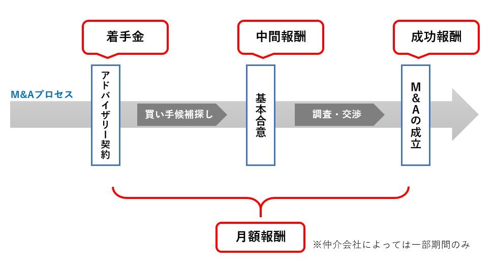 M&Aプロセスと手数料の種類