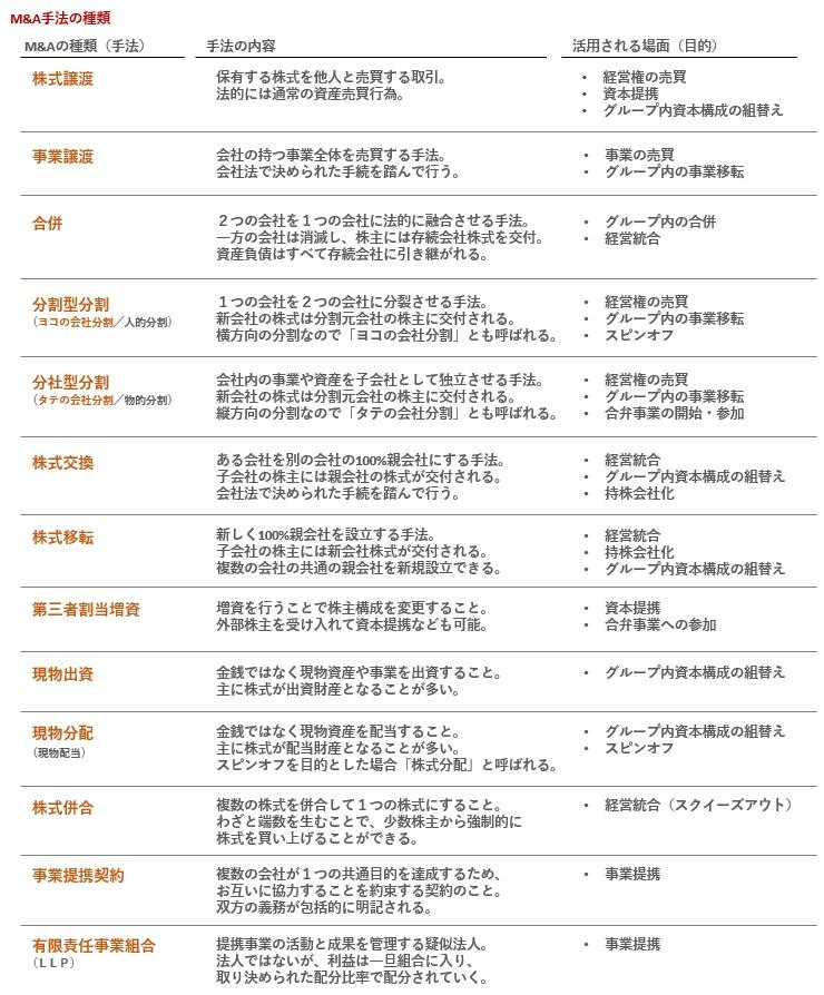 M&Aスキームの種類の一覧