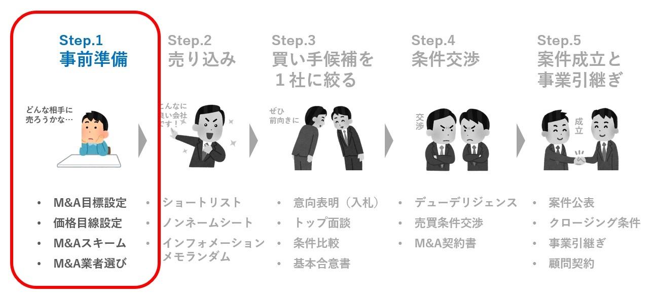 step.1 事前準備