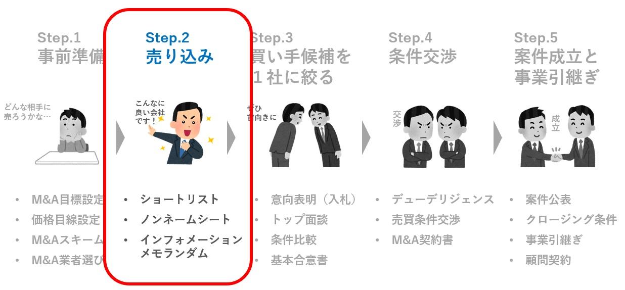step.2 売り込み