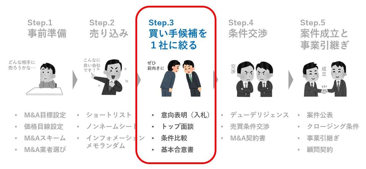 step.3 買い手候補を1社に絞る