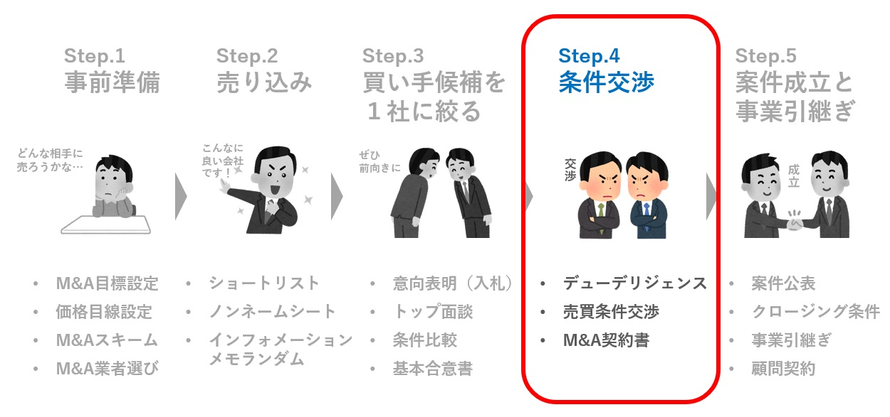 step.4 条件交渉