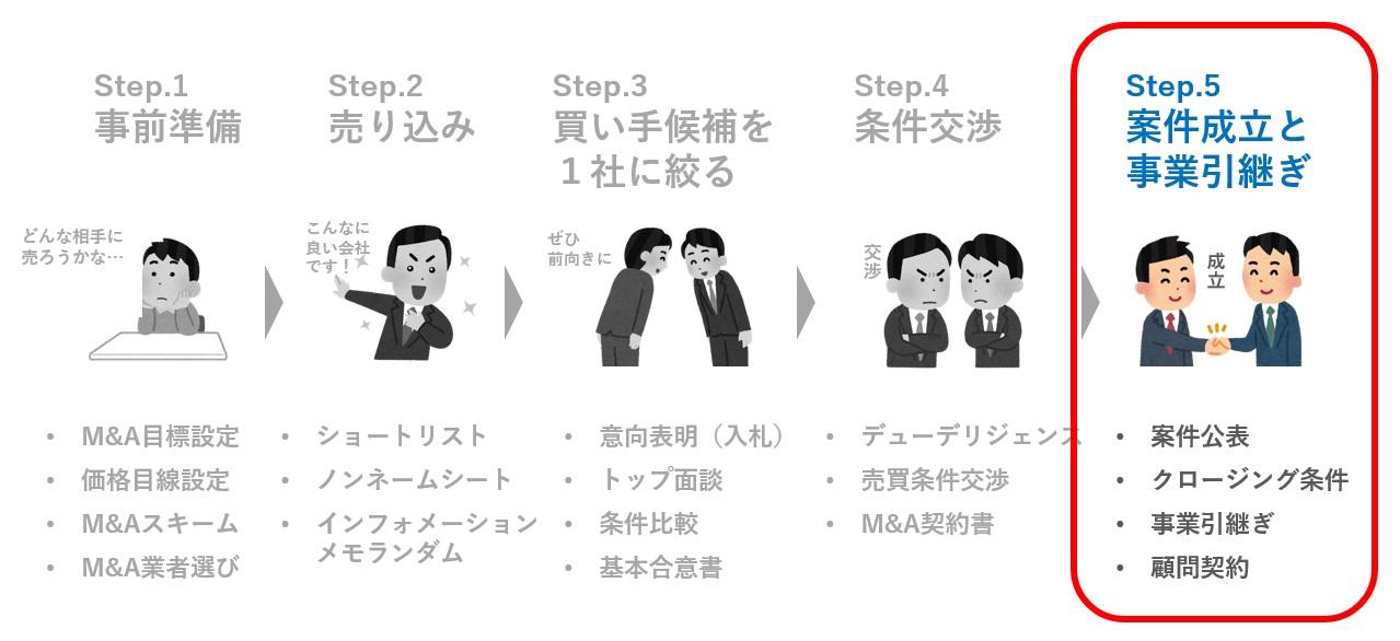 step.5 案件成立と事業引継ぎ