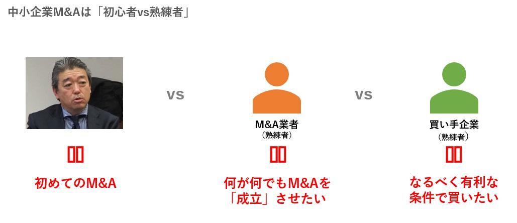 中小企業M&Aは初心者vs熟練者