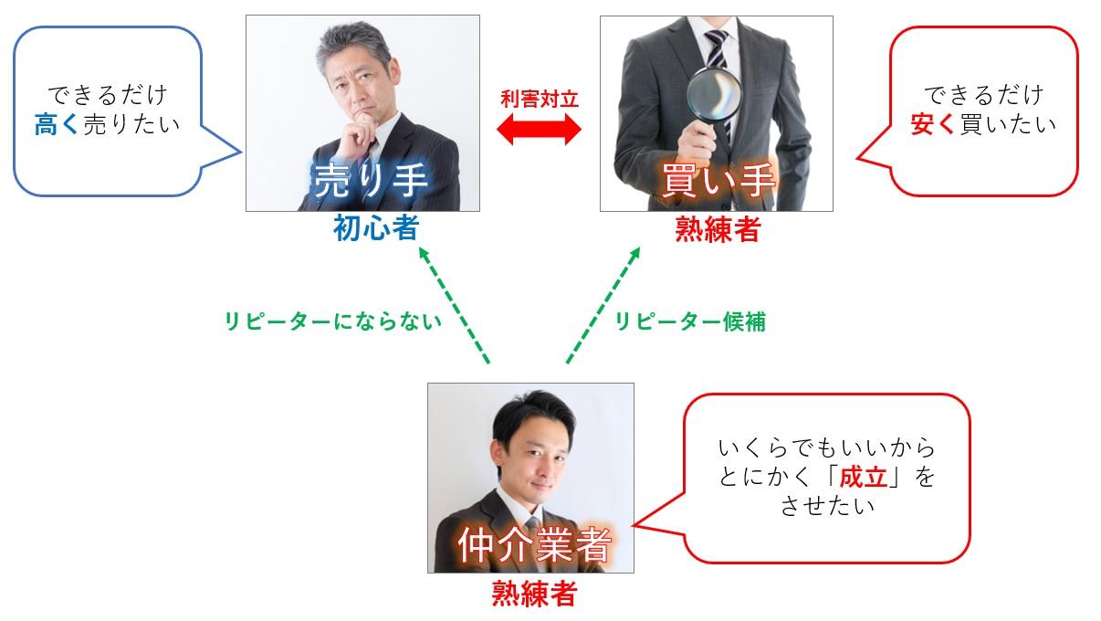 事業承継M&Aの構図