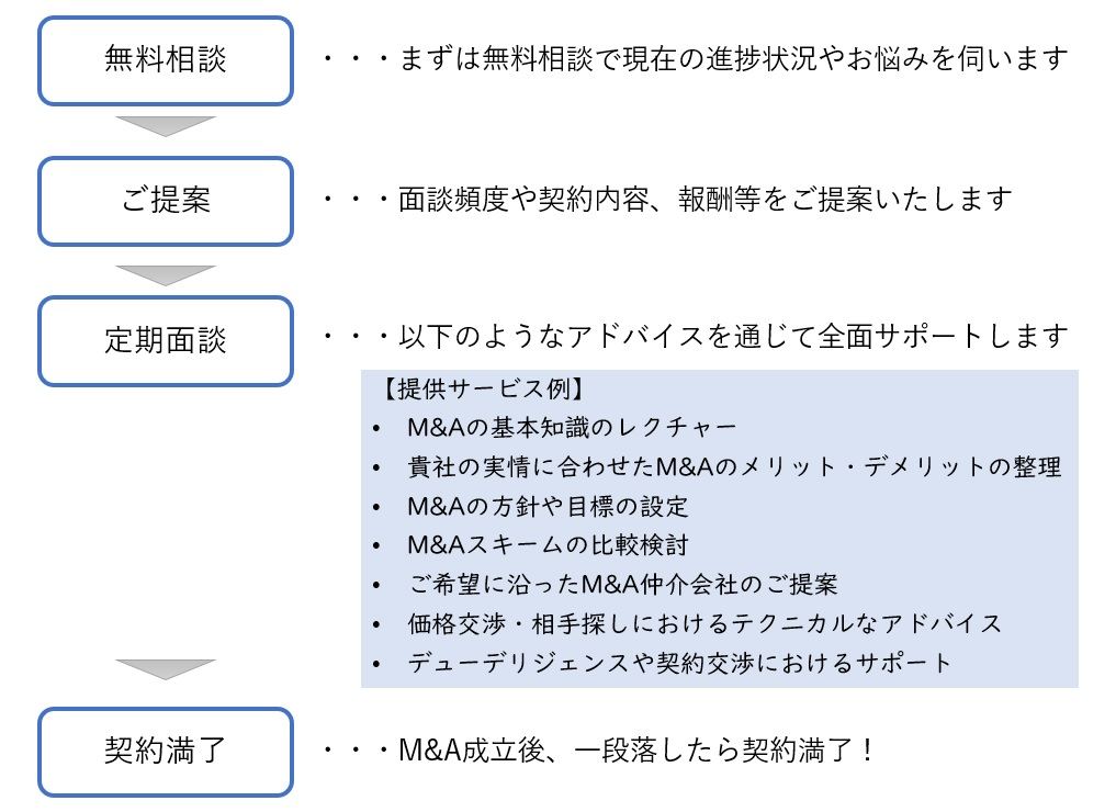 短期M&A顧問サービスの流れ