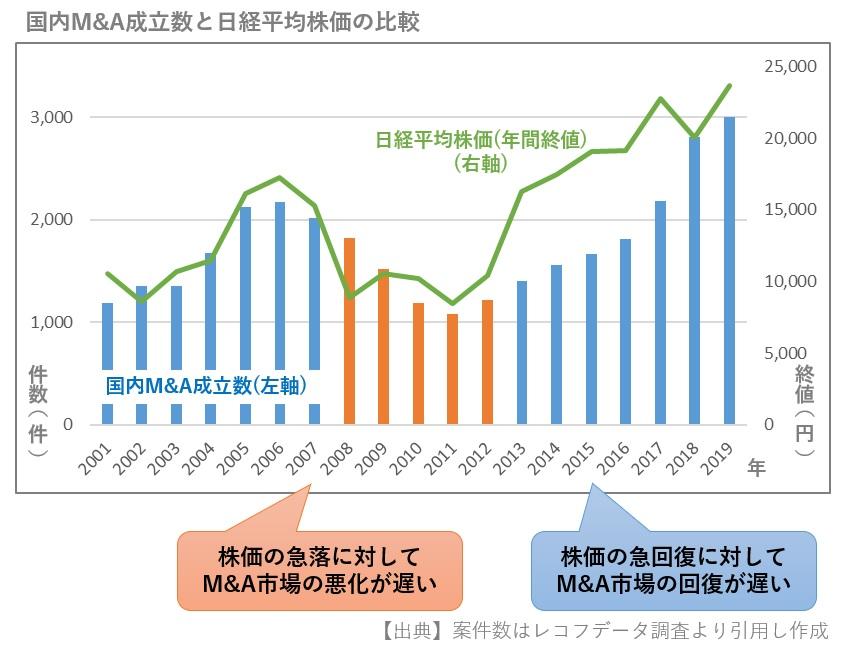 M&A案件数と日経平均株価の関係