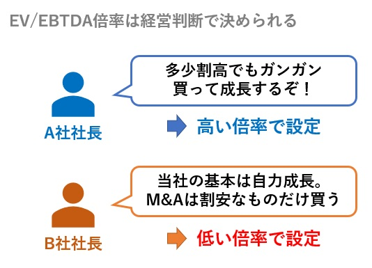 EV/EBTDA倍率は経営判断で決められる