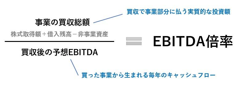 EBITDA倍率の計算式