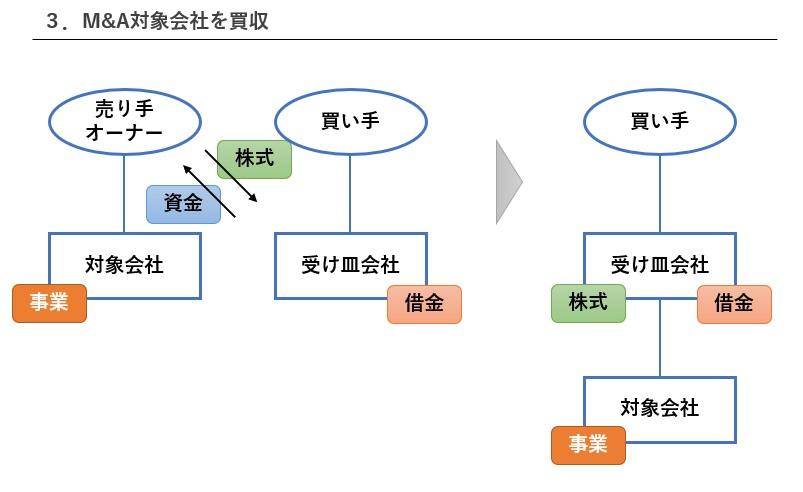 LBOの手順ステップ3