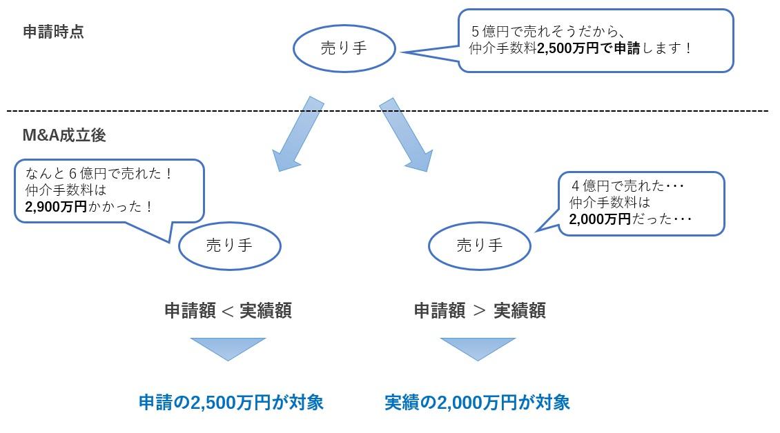 経営資源引継ぎ補助金の申請金額