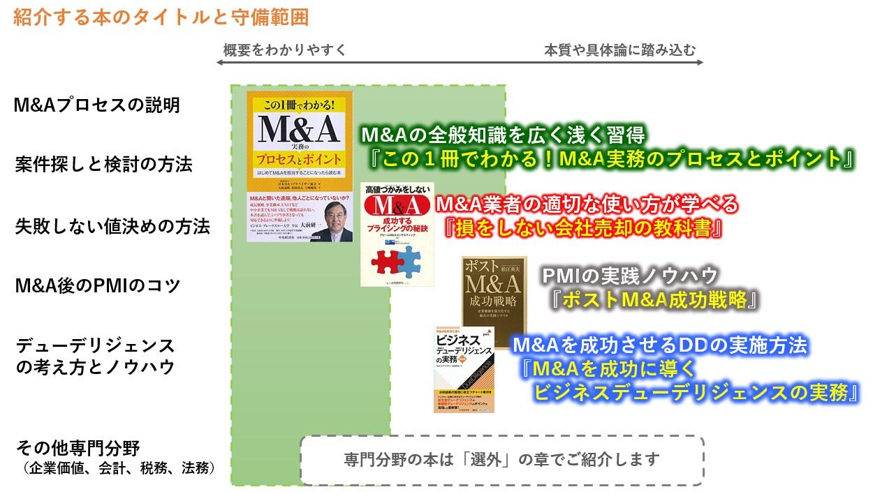 買い手向けに紹介する本のタイトルと守備範囲