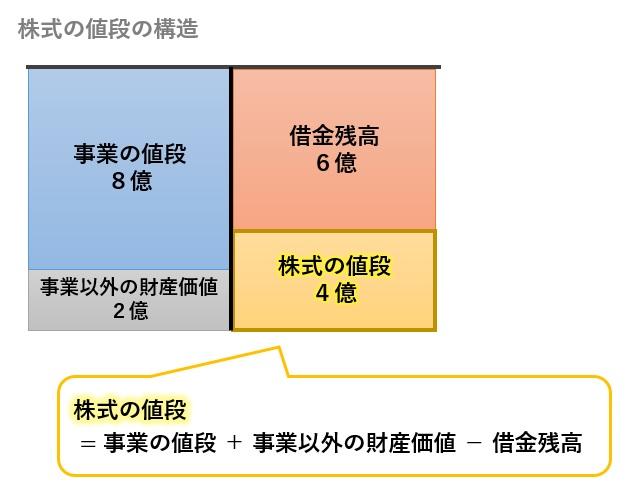 株式の値段の構造