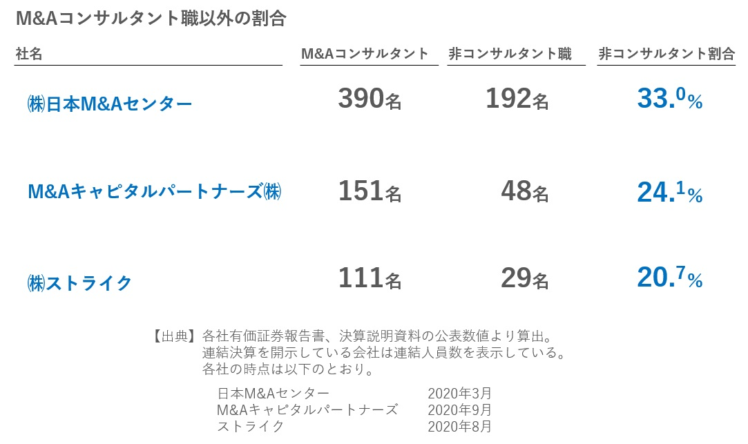 M&A仲介大手3社のコンサルタント以外の従業員の比較2020年11月