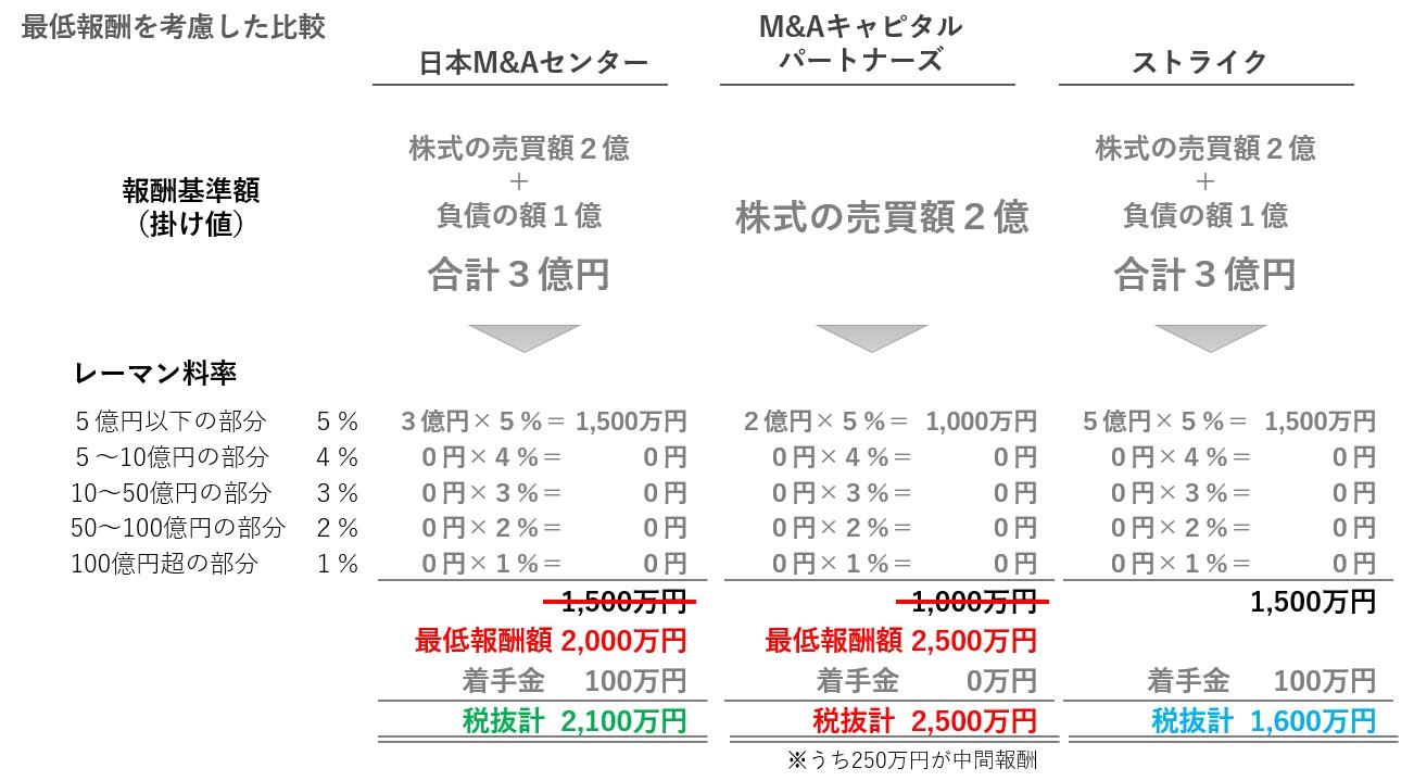 最低報酬を考慮したM&A大手3社の手数料の比較