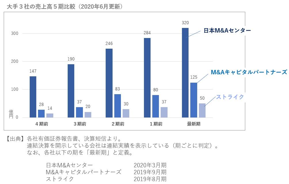 M&A大手3社の売上高の5期比較