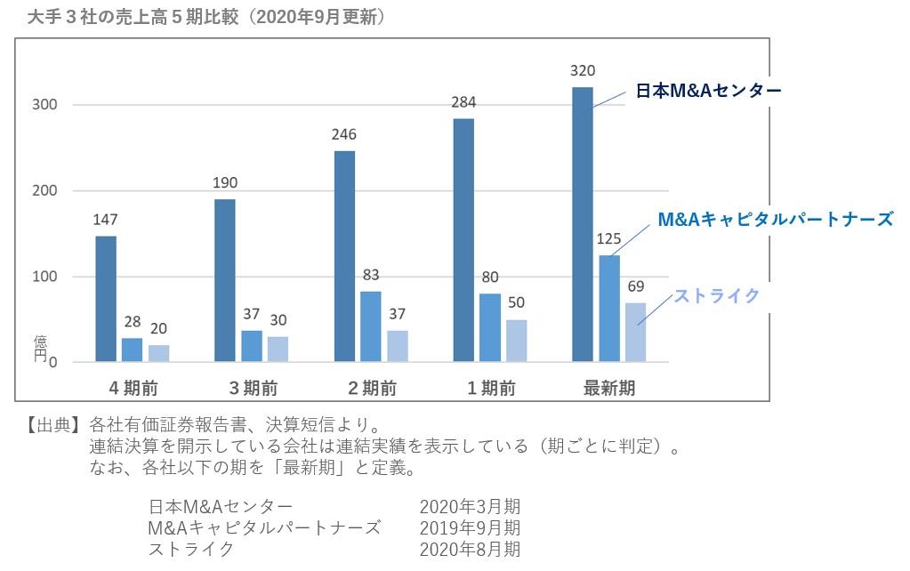 M&A仲介大手3社の売上高5期比較(2020年9月更新)