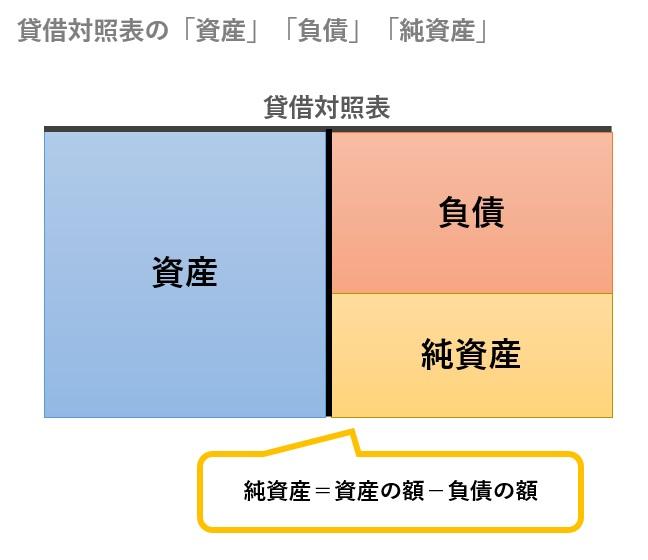 貸借対照表の図