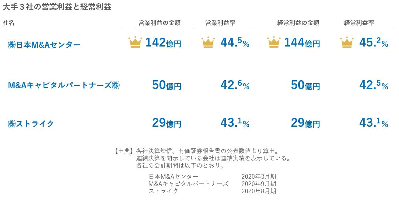M&A仲介大手3社の営業利益と経常利益の比較2020年11月