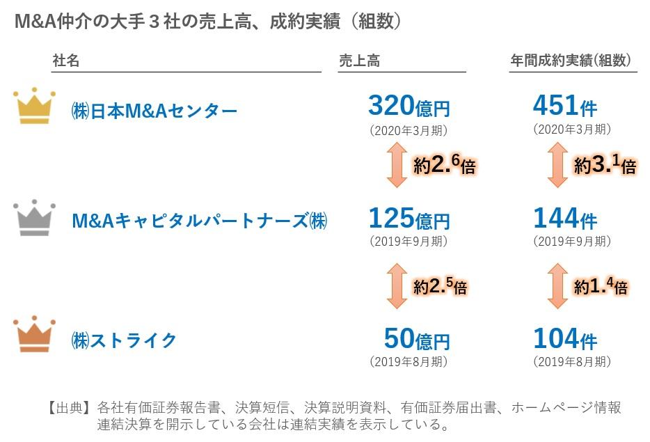 M&A大手3社の売上高と案件実績比較