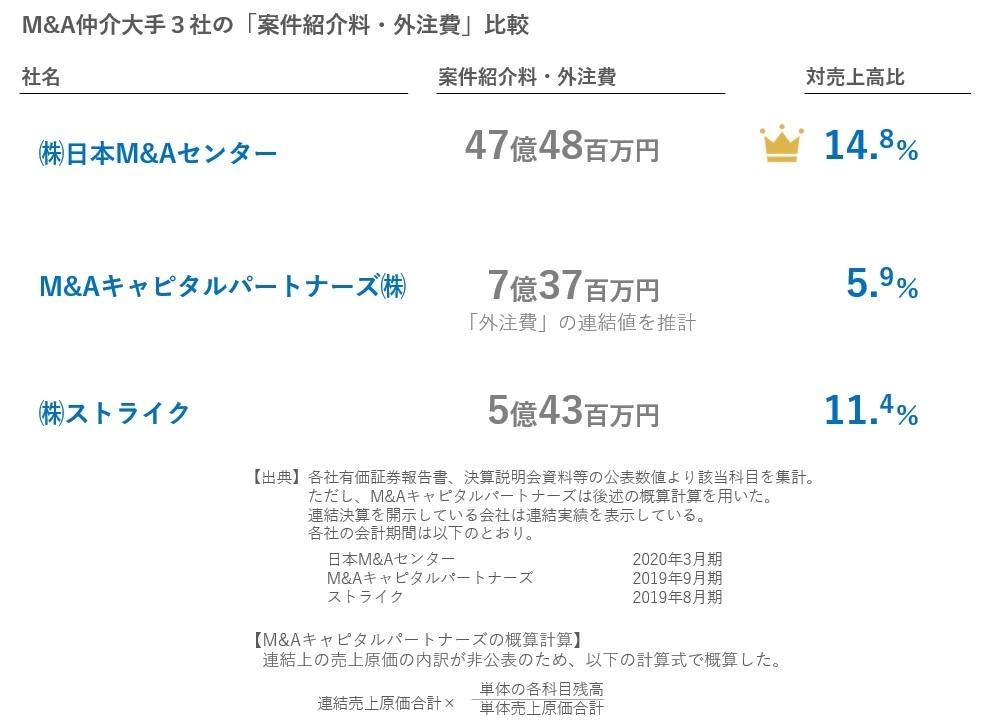 M&A仲介大手3社の「案件紹介料・外注費」比較