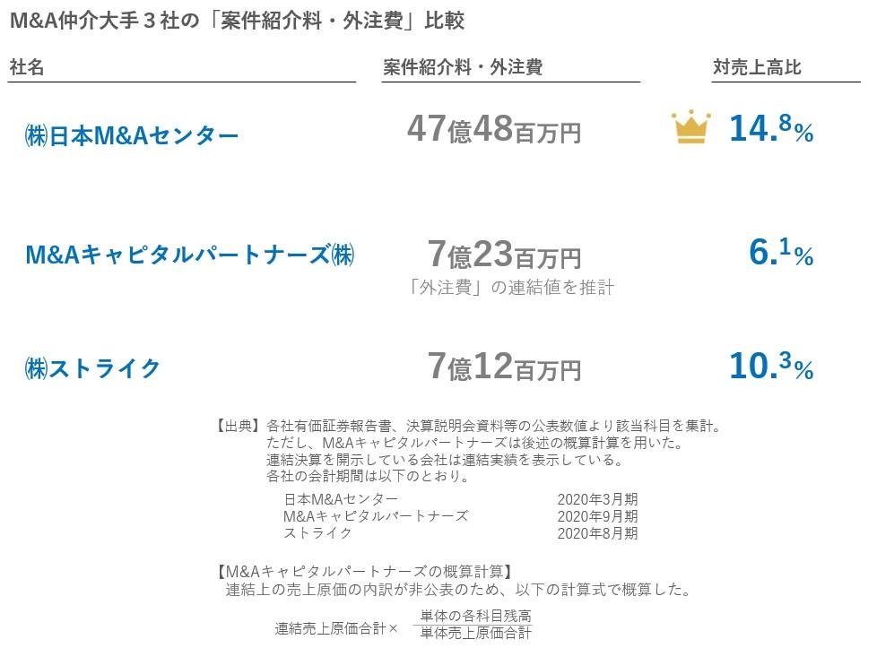 M&A仲介大手3社の案件紹介料・外注費の比較2020年12月28日版