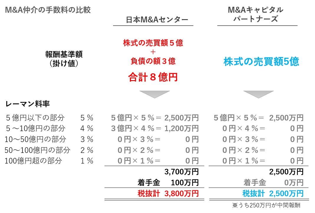 M&A仲介会社の手数料の比較