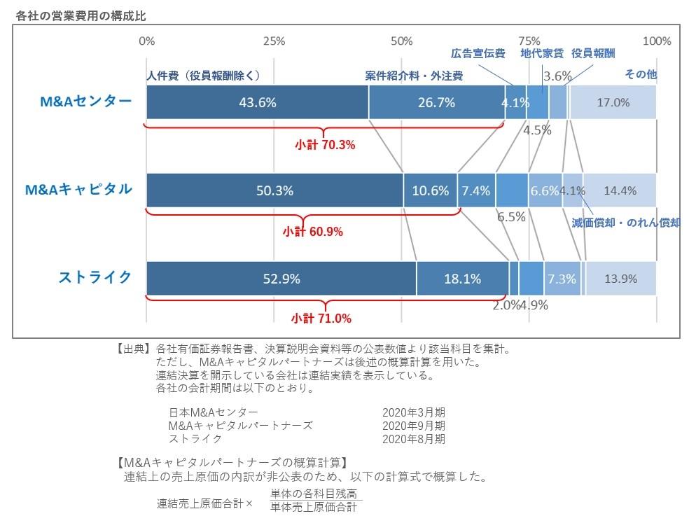 M&A仲介大手3社の営業費用の比較2020年12月28日版