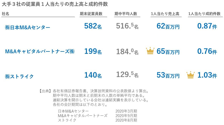 M&A仲介大手3社の従業員1人当たりの売上高と成約数の比較2020年11月