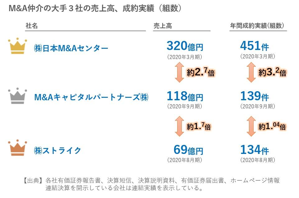 M&A仲介大手3社の売上高と成約数の比較2020年11月