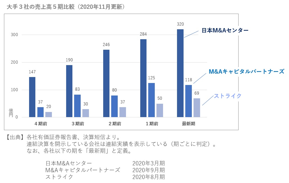 M&A仲介大手3社の売上高5期比較2020年11月