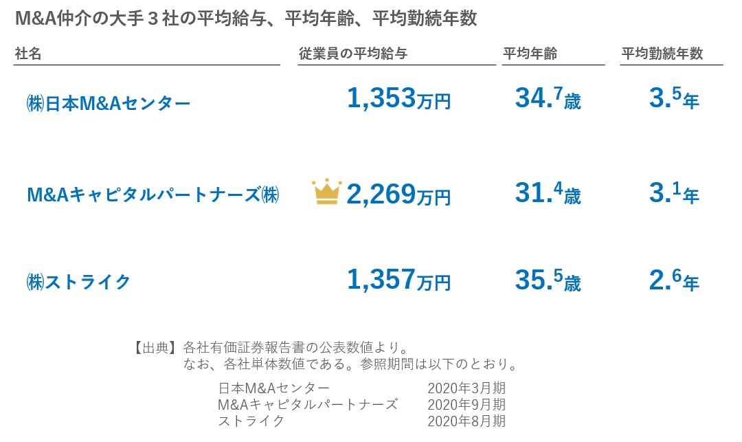 M&A仲介大手3社の平均年収、平均年齢、平均勤続年数の比較 2020年12月28日版