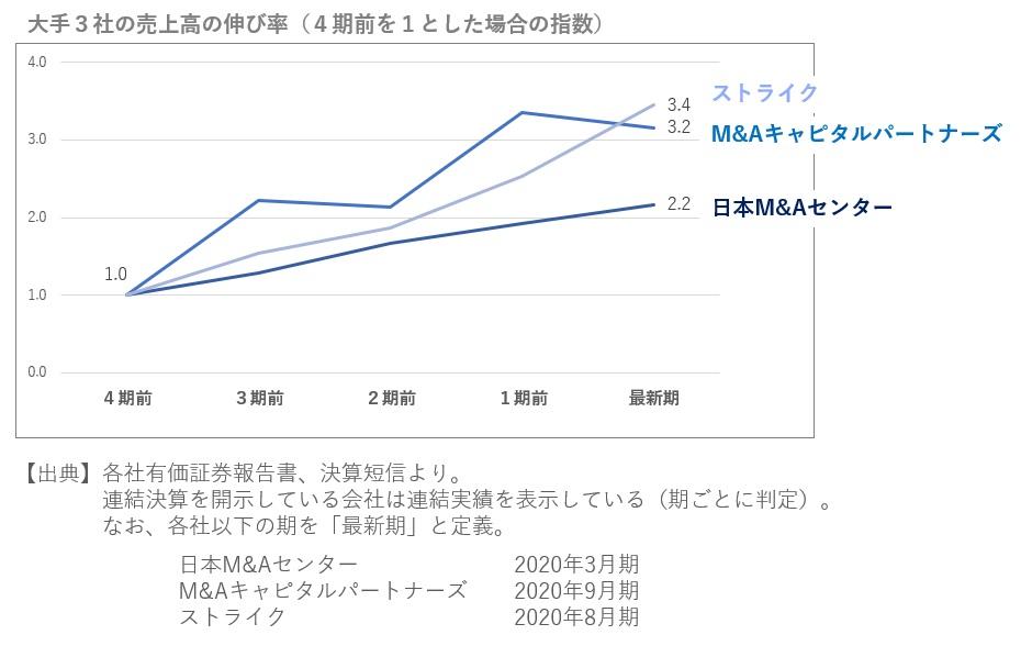 M&A仲介大手3社の売上高の伸び率の比較2020年11月