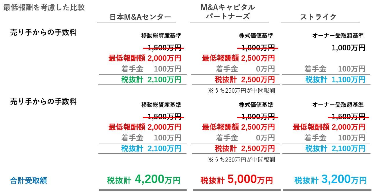 最低報酬額を考慮したM&A仲介大手3社の手数料比較
