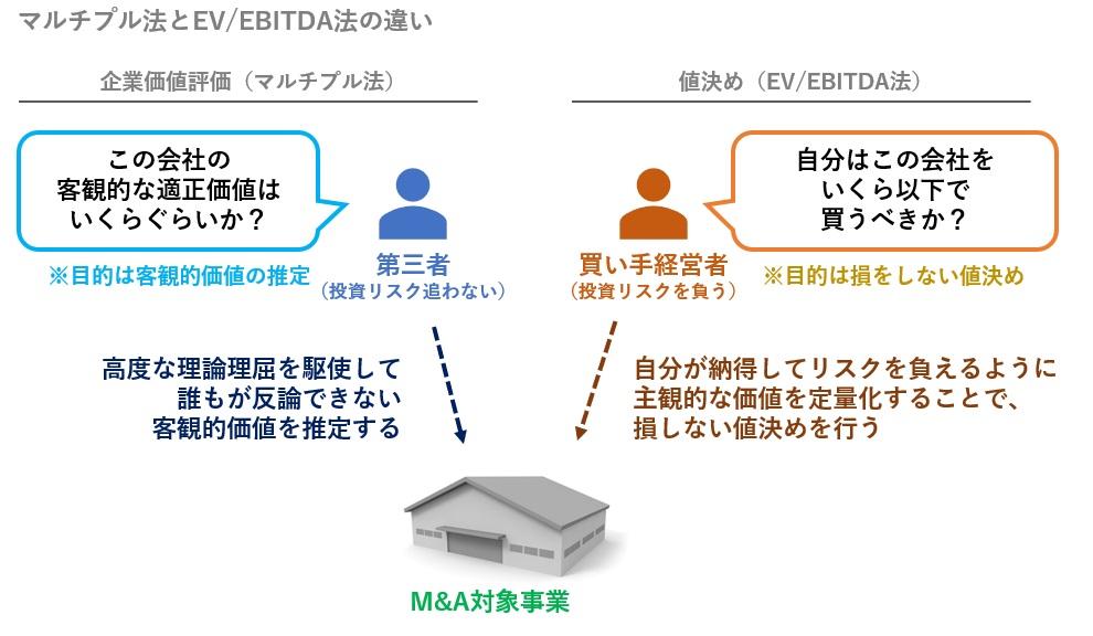 マルチプル法とEV/EBITDA法の違い