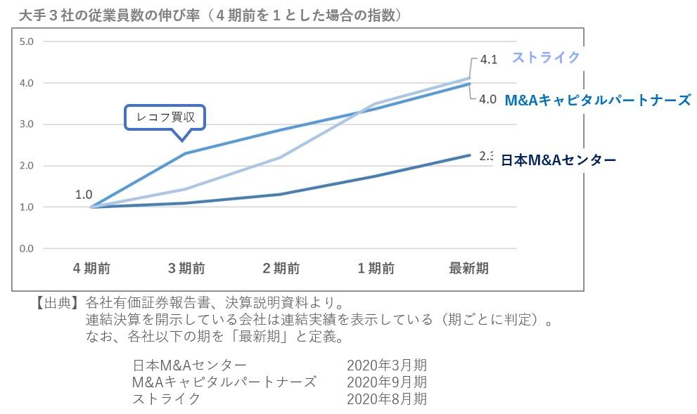 M&A仲介大手3社の従業員の伸び率2020年11月