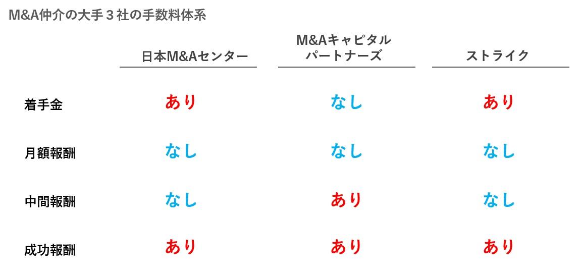 M&A仲介の大手3社の手数料体系