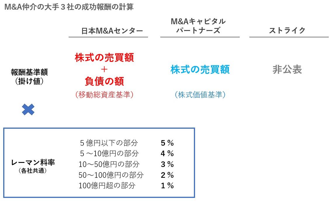 M&A仲介の大手3社の成功報酬の計算式