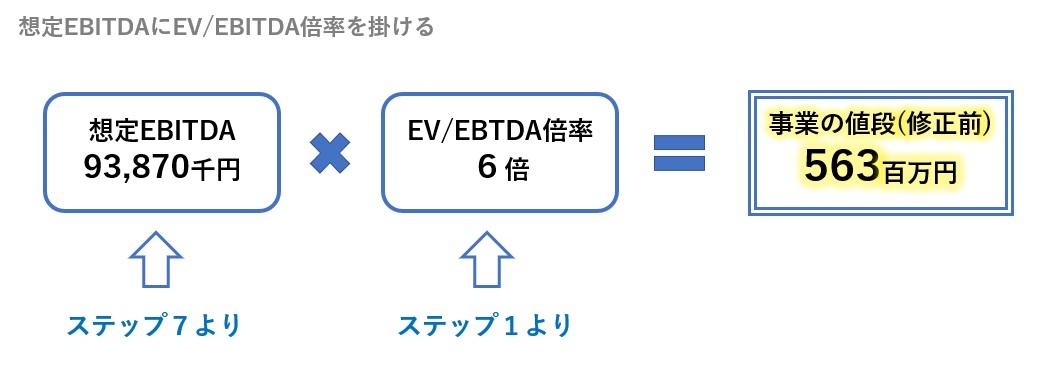 想定EBITDAにEV/EBITDA倍率を掛ける