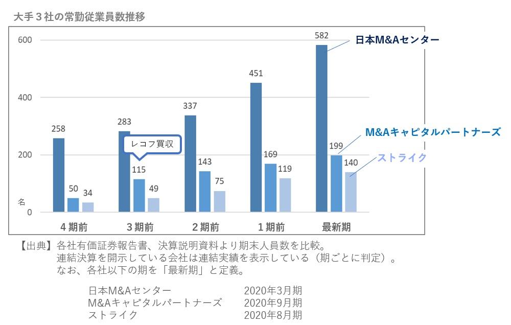 M&A仲介大手3社の従業員の推移2020年11月