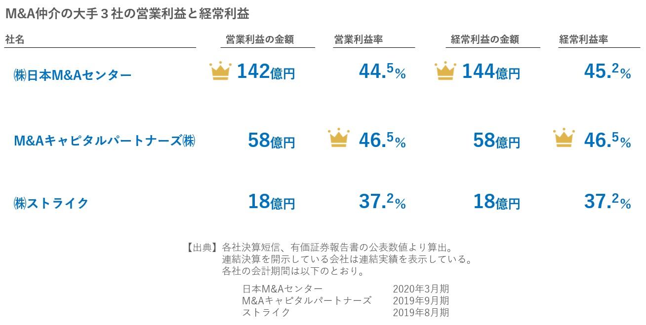 M&A大手3社の営業利益と経常利益