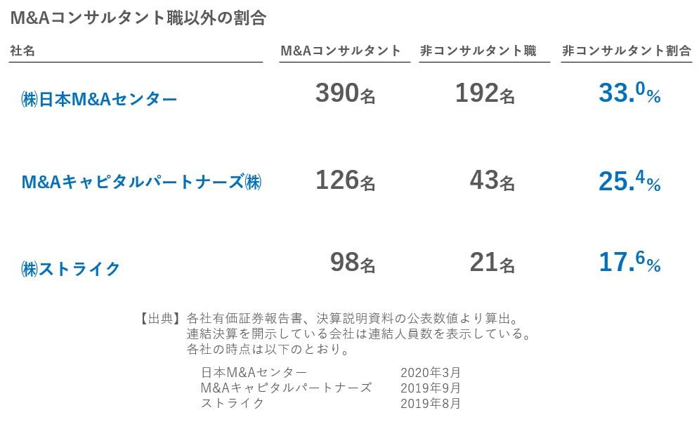 M&Aコンサルタント職以外の割合