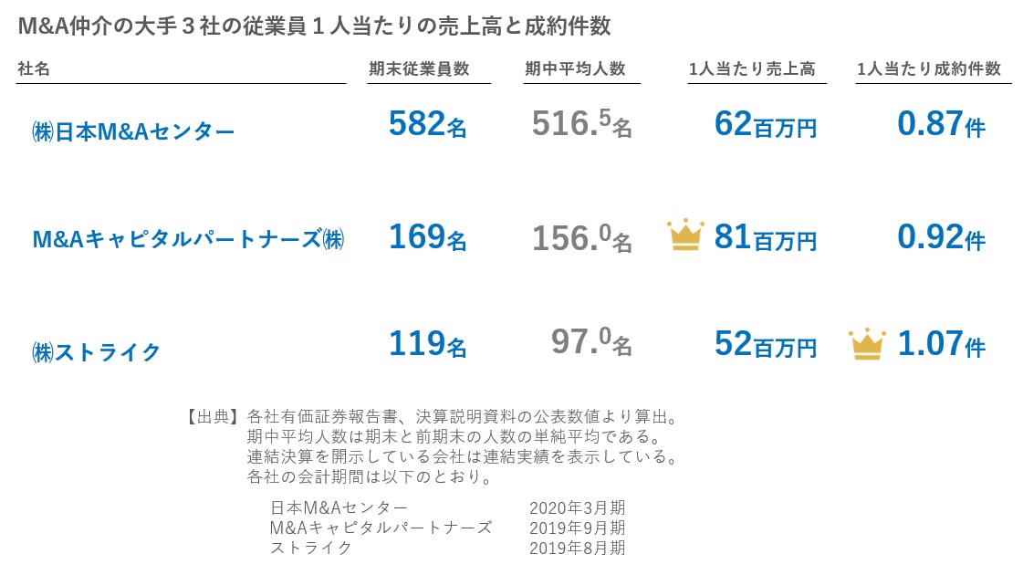 M&A仲介の大手3社の従業員1人当たりの売上高と成約件数