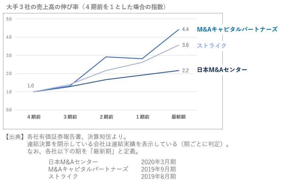 M&A大手3社の売上高の伸び率