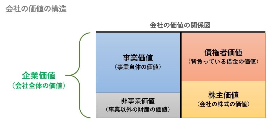 企業価値と事業価値と株式価値の関係図