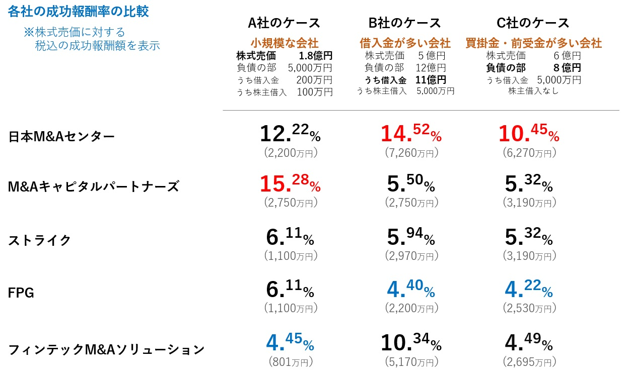 上場系M&A仲介5社の成功報酬率の比較