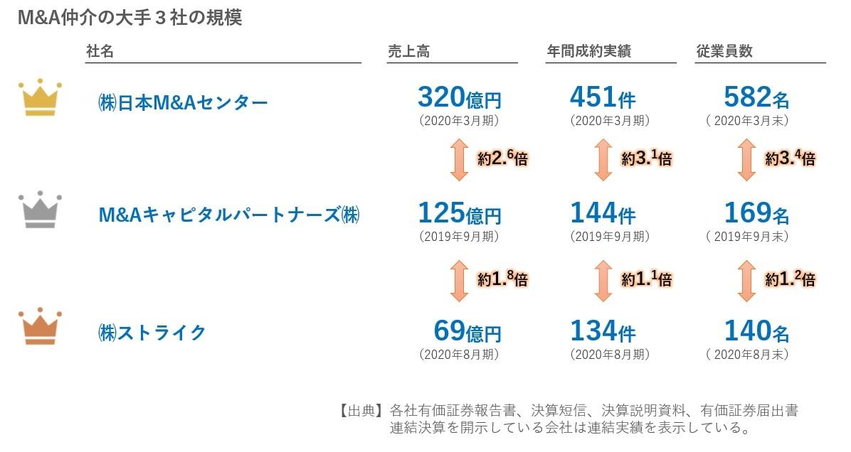 M&A仲介大手3社の規模比較2020年9月30日現在