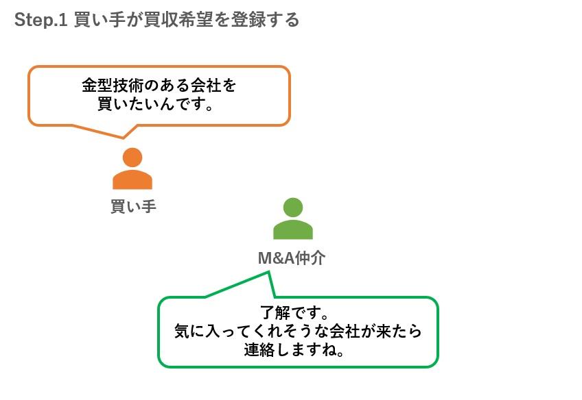 ステップ1.買い手が買収希望を登録する